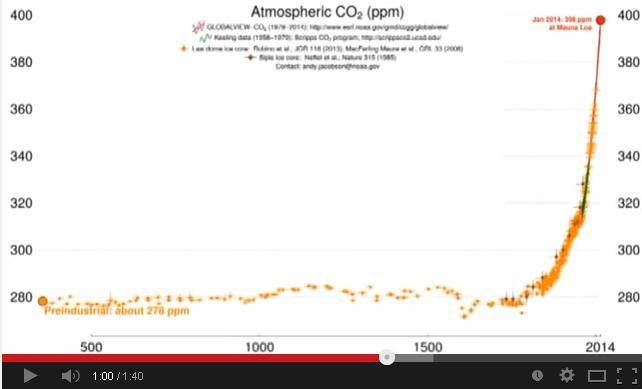 video 800 mil años de CO2.