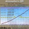 El nivel de CO2 en la atmósfera sigue subiendo